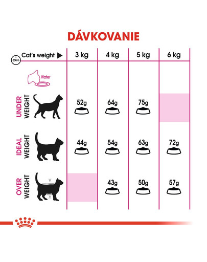 ROYAL CANIN EAromatic Exigent 10kg granule pre maškrtné mačky
